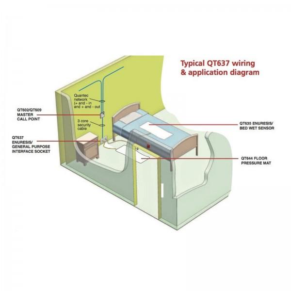Quantec Dementia Care Enuresis Interface Socket